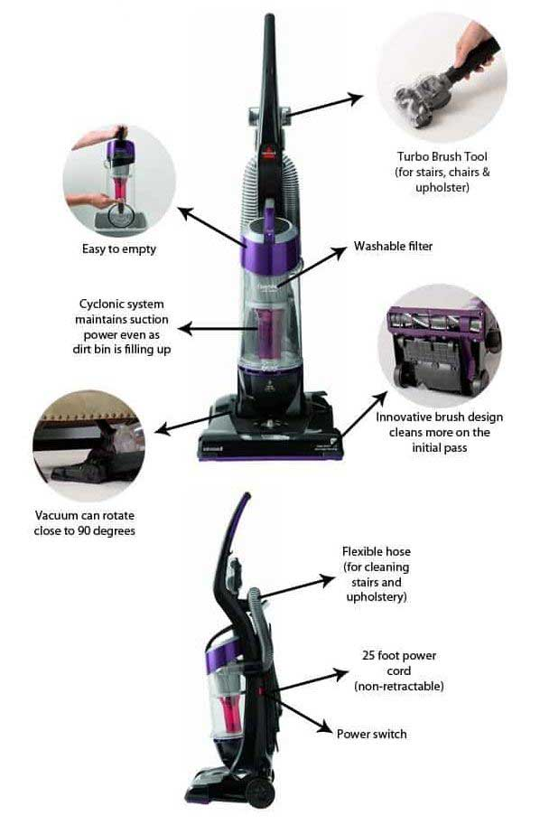 Vacuum Cleaner working system