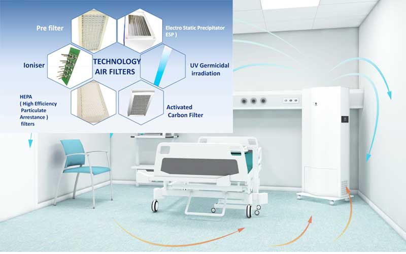 air purifier technology
