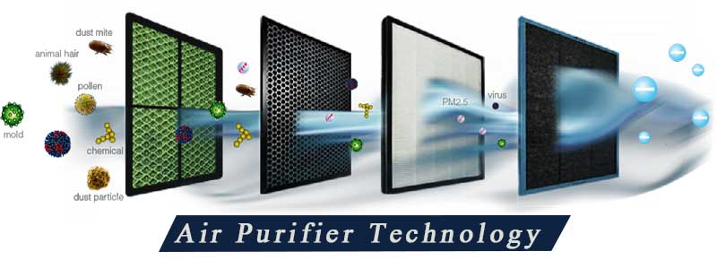 Air purifier technology review