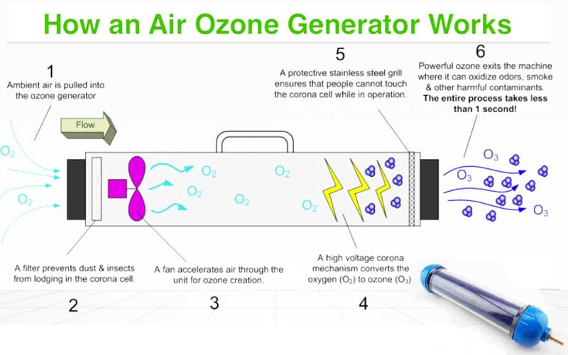 How an ozone generator works