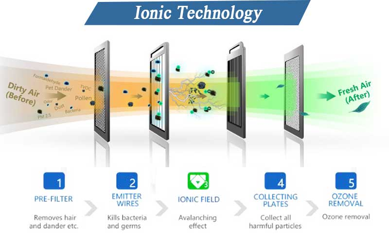 Ionic Air Purifier technology