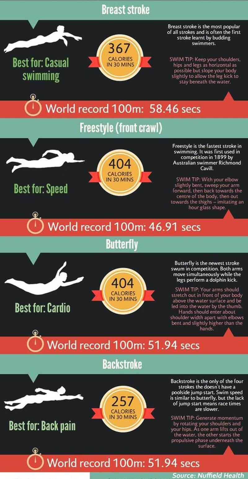 Stroke type in swimming