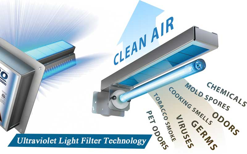 UV light filter technology